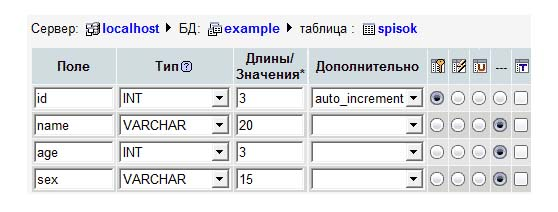Структура таблицы базы данных