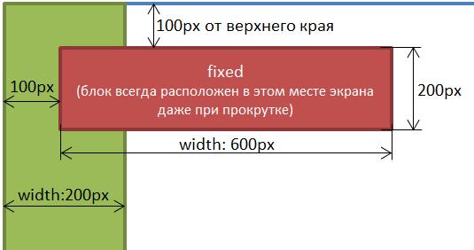 Фиксированное позиционирование