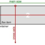 Верстка на flexbox.