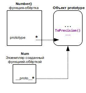 Обїекты в функциях