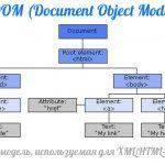 Объект document. Как найти элемент на странице