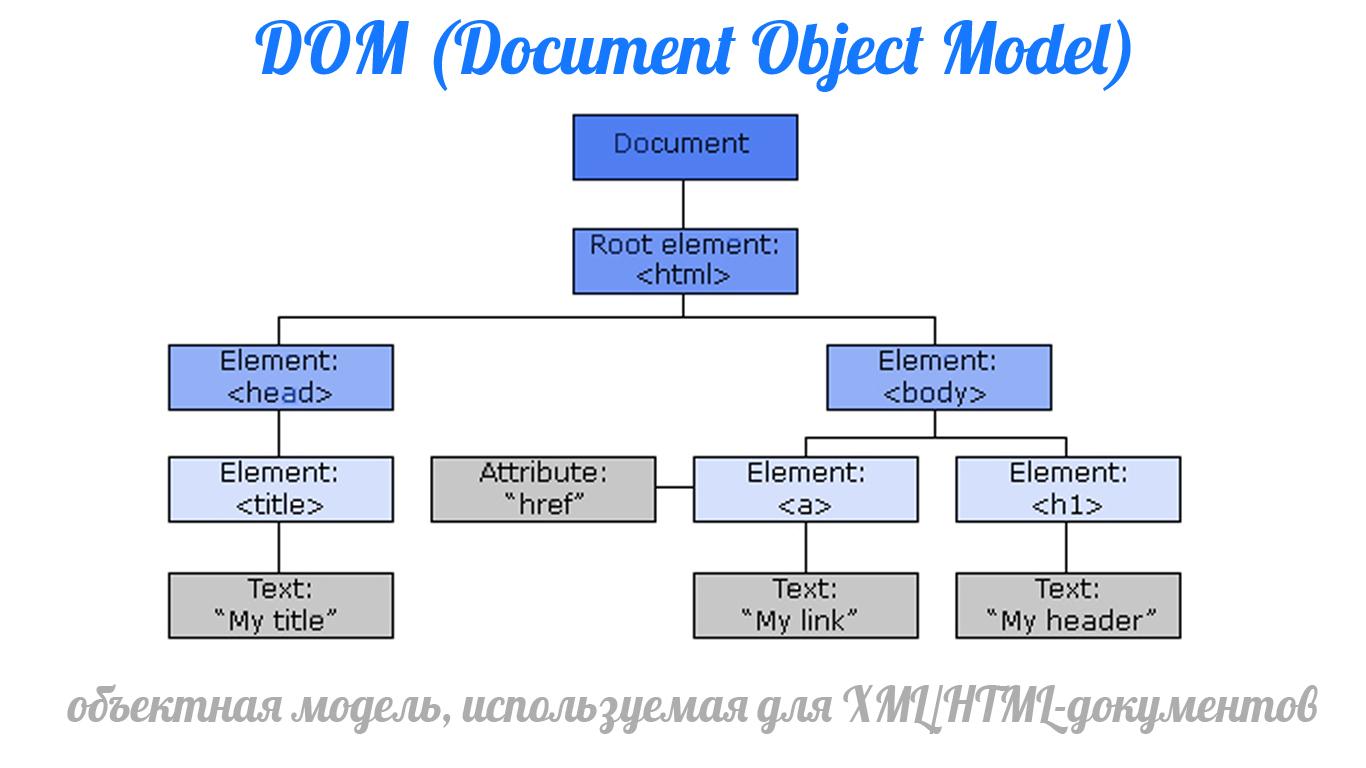 Поиск элемента в DOM
