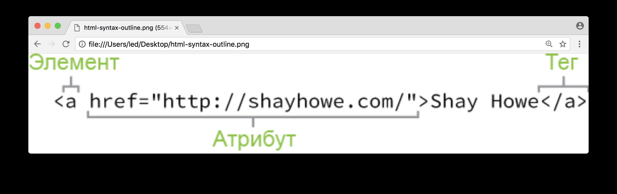 Изменение html элементов и их атрибутов