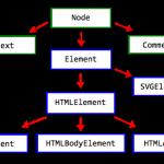 Создание, добавление и удаление элементов HTML страницы