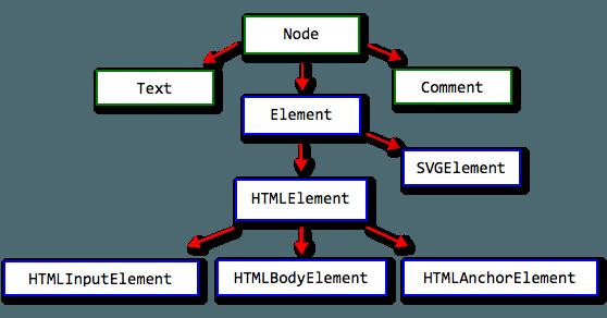 Создание и удаление элементов на веб-странице