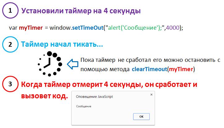 таймеры на Javascript