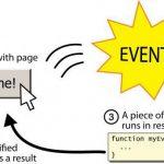 Введение в события JavaScript