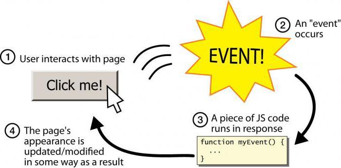 Введение в события в javascript