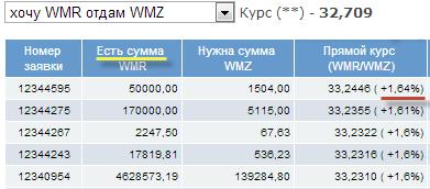 таблица обмена exchanger
