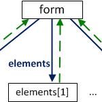 Свойства элементов формы