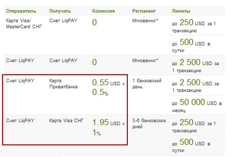 liqpay тарифы