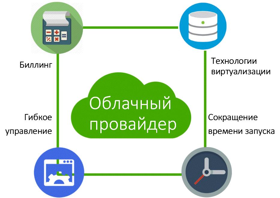 как выбрать провайдера облачных услуг