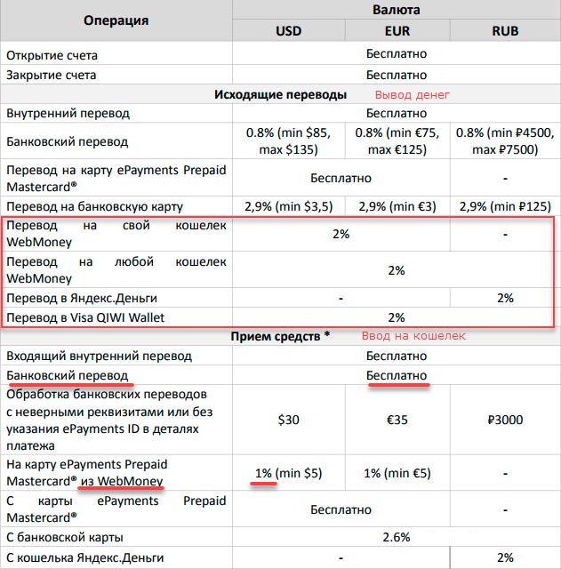 комиссия на вывод денег из ePayments