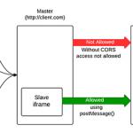 XMLHttpRequest и кросс-доменные запросы