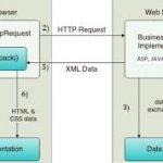 XMLHttpRequest метод POST