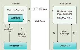 xmlhttprequest метод post отправки данных