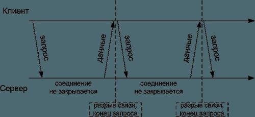 comet частые опросы