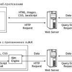 XMLHttpRequest: стадии закачки