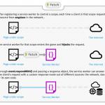 Метод fetch как замена XMLHttpRequest