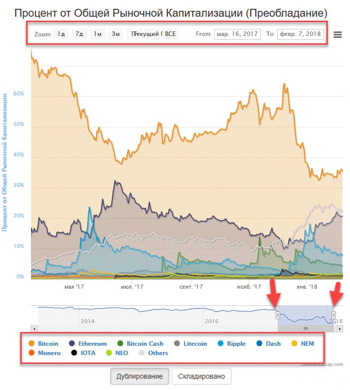 капитализация CoinMarketCap
