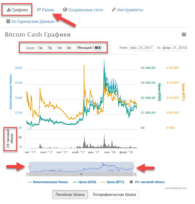 динамика цен криптовалюты КоинМаркетКап