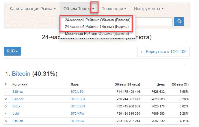 объемы торговли CoinMarketCap