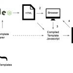 Шаблоны в JavaScript тег template