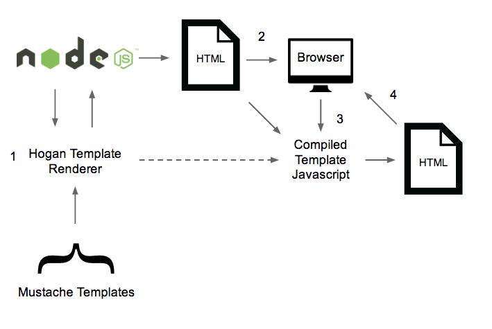 template в javascript