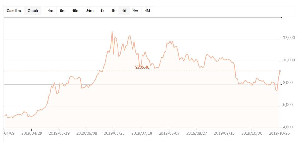 как купить биткоины за рубли