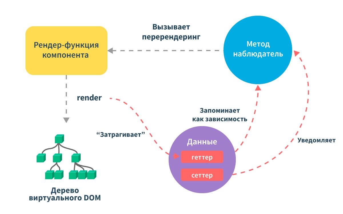 Геттеры и сеттеры в javascript