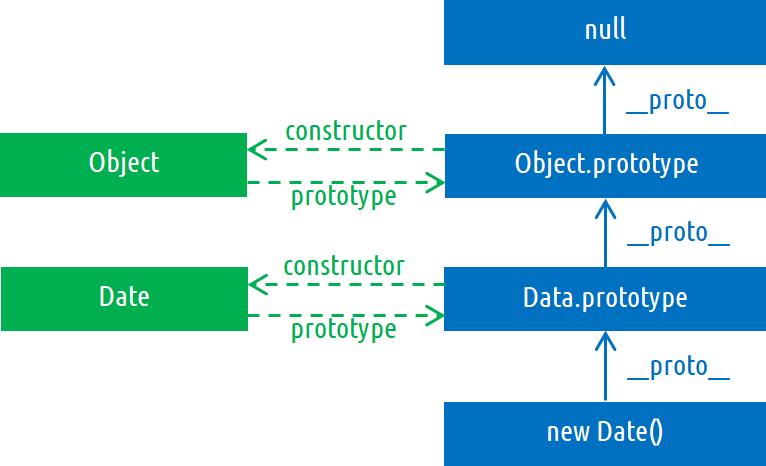Методы прототипов