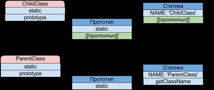 наследование классов в JavaScript